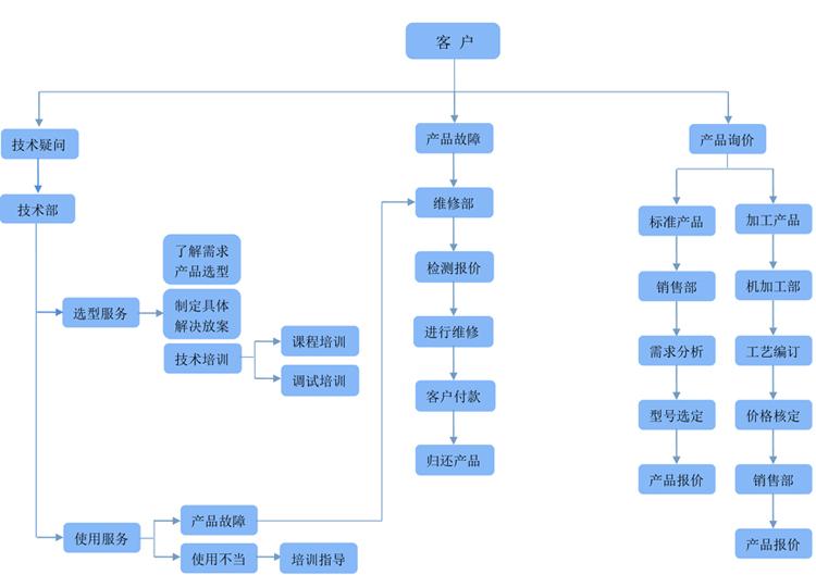服务流程_服务中心_南京安运机电有限公司